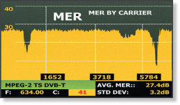 Field strength meter with MER by carrier analysis