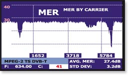 Field strength meter with MER by carrier function