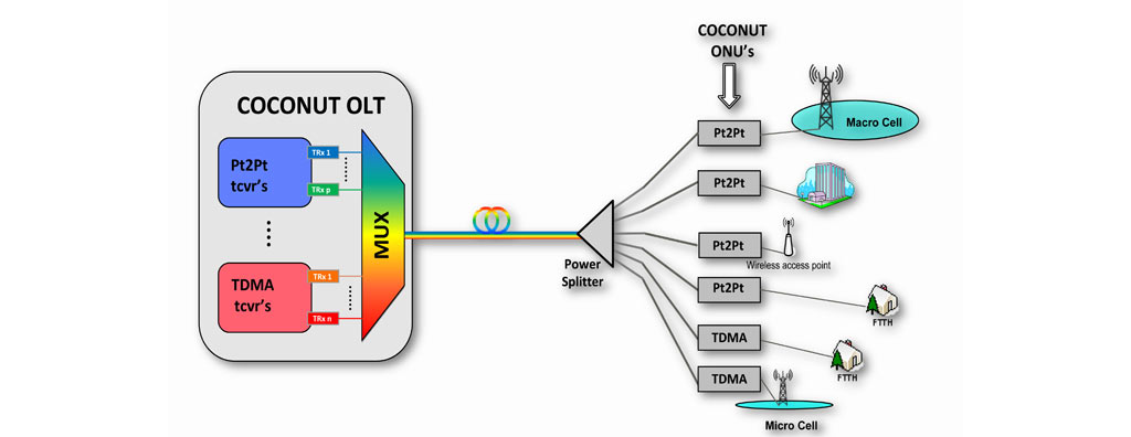 COCONUT project reference architecture