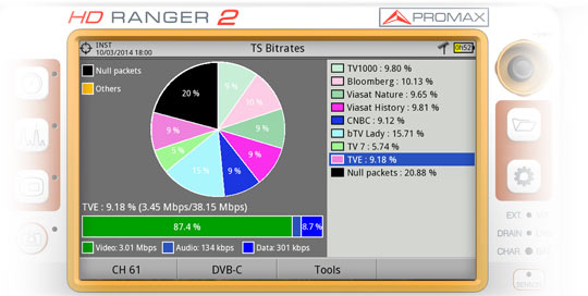 Bitrate analysis of a Transport Stream in the HD RANGER 2 field strength meter