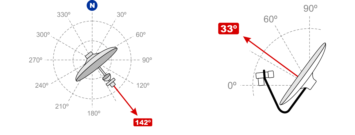Adjusting the Azimuth (142º) and the Elevation (33º)