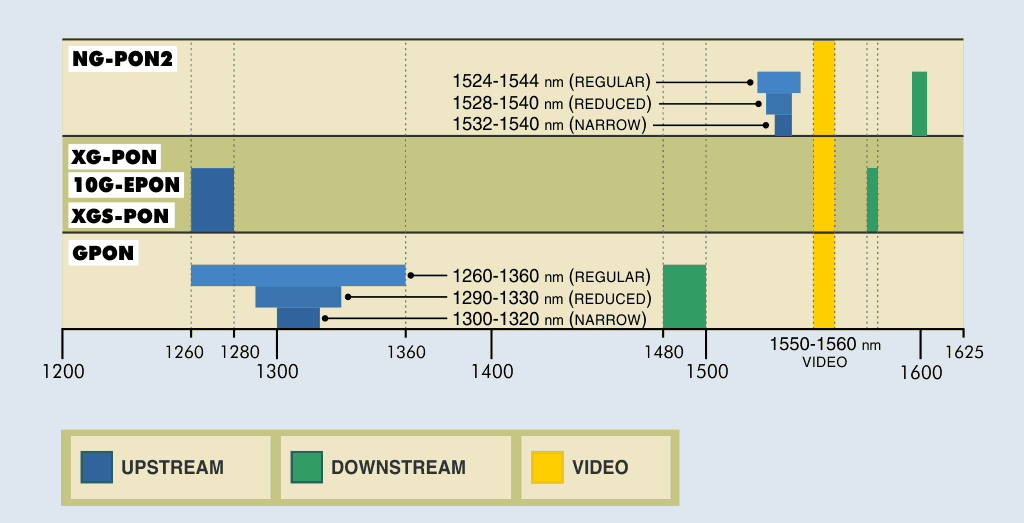 Wavelength allocations for GPON, XG-PON / 10G-EPON and NG-PON2