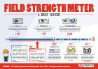 Catalog of History of the field strength meter (landscape)